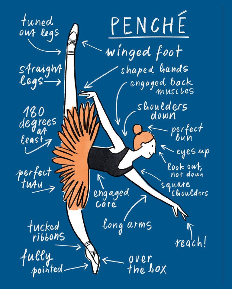 Ballett Positionen